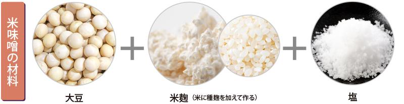 図説 米味噌の材料 大豆 米麹 塩