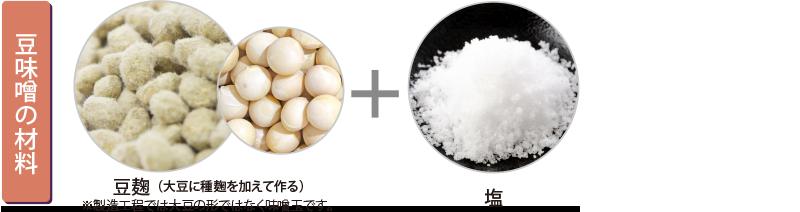 図説 豆味噌の材料 豆麹 塩