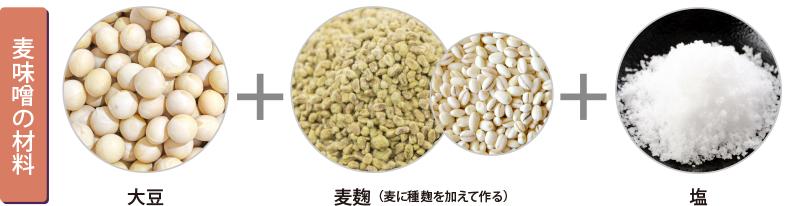 図説 麦味噌の材料 麦麹 大豆 塩